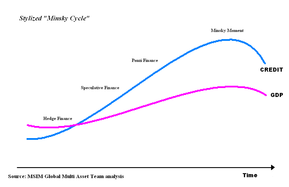 stylized_minsky_cycle