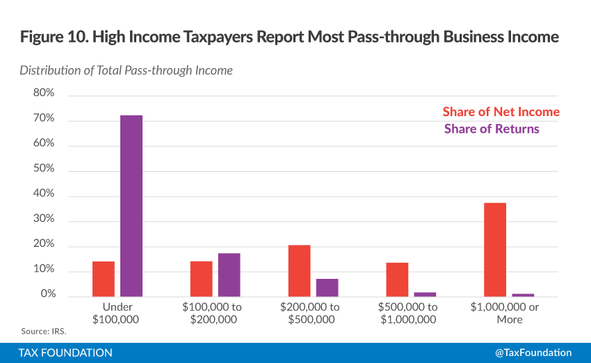 Does The New Tax Proposal Penalize 401 K Plans