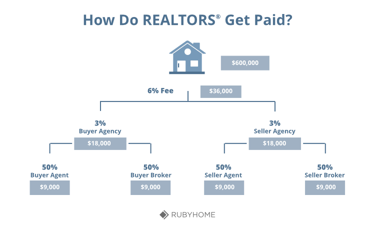how much commision does a realtor get